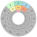 Circle of Fifths for pc logo